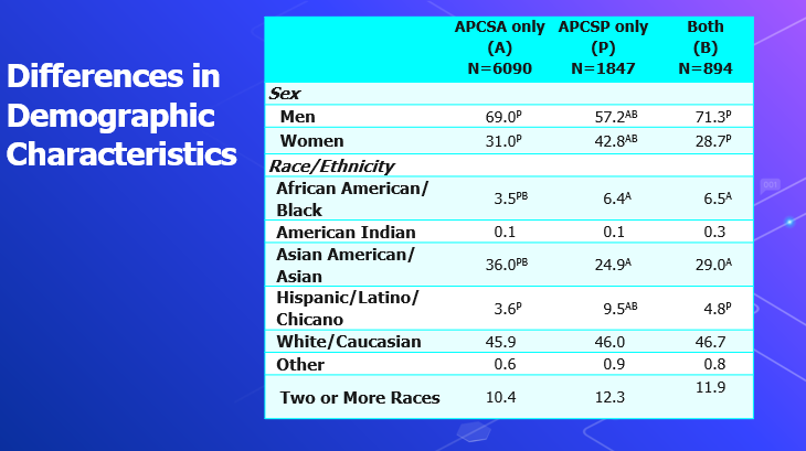 Slide graphic of findings from AP CS A and AP CS Principles study. Differences in Demographic Characteristics for students who took AP CS A, AP CS Principles, or both